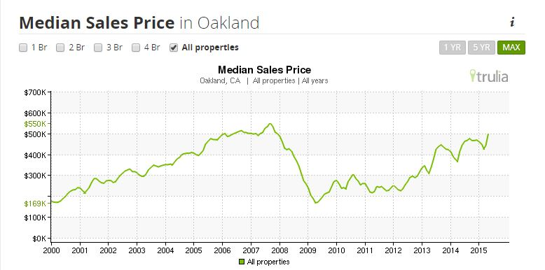 Median Sales Price in Oakland