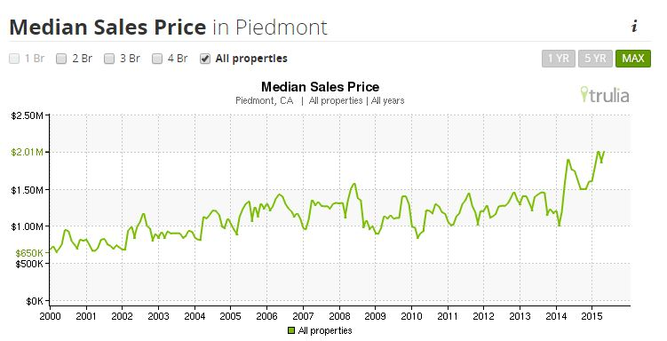 Median Sales Price in Piedmont