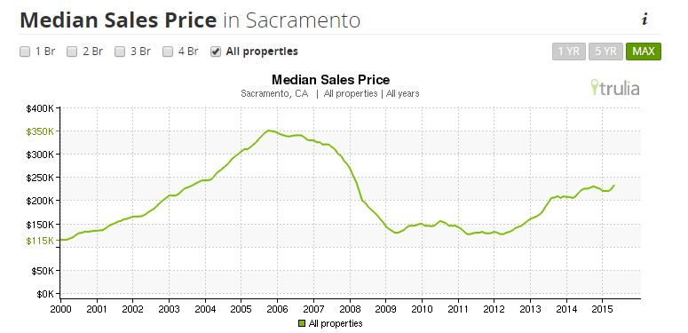 Median Sales Price in Sacramento